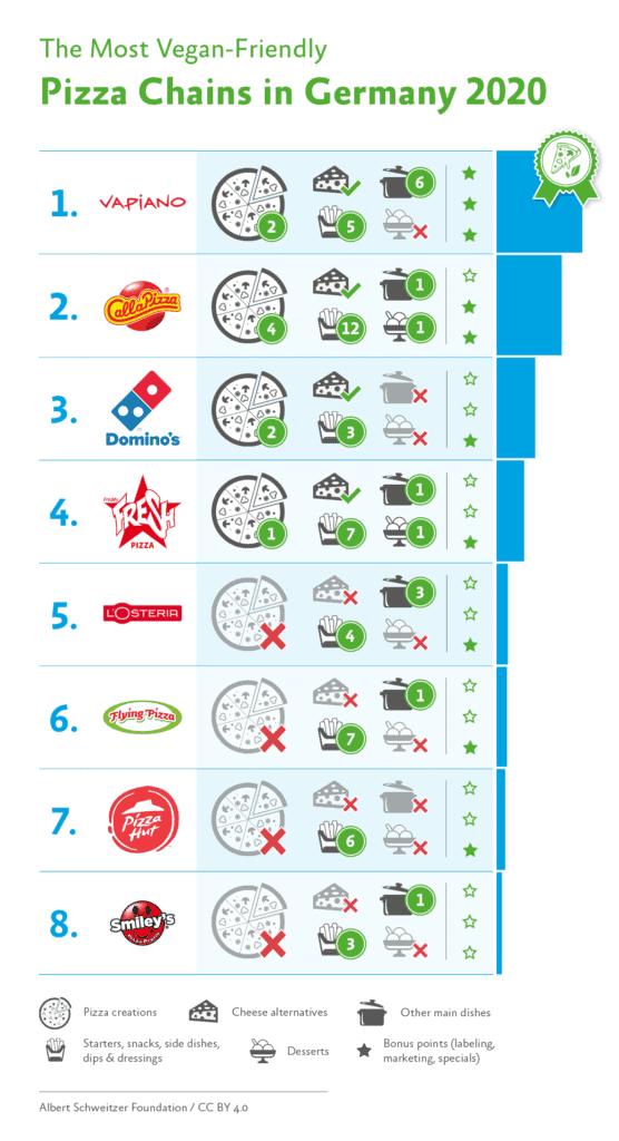 Albert Schweitzer Foundation pizza rankings 2020