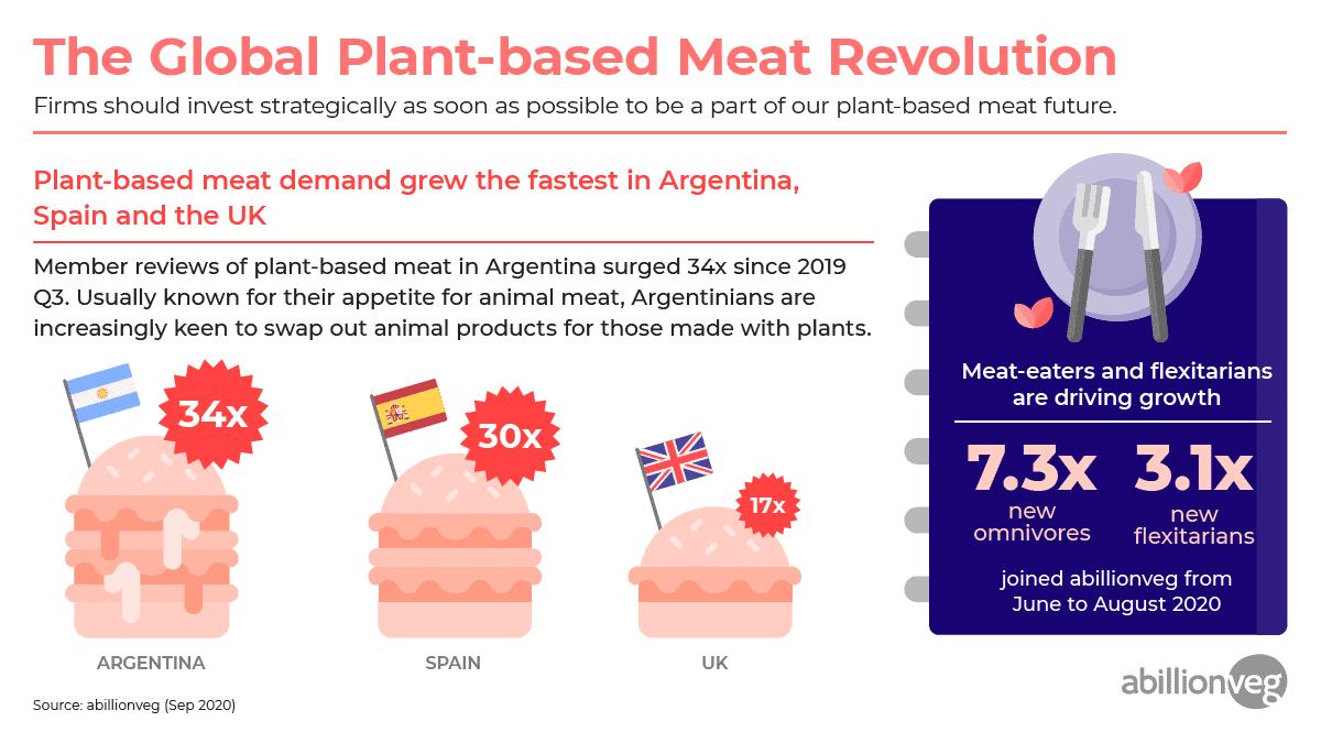 abillionveg infographic