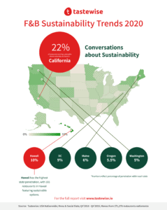 Geographic Sustainability Infographic