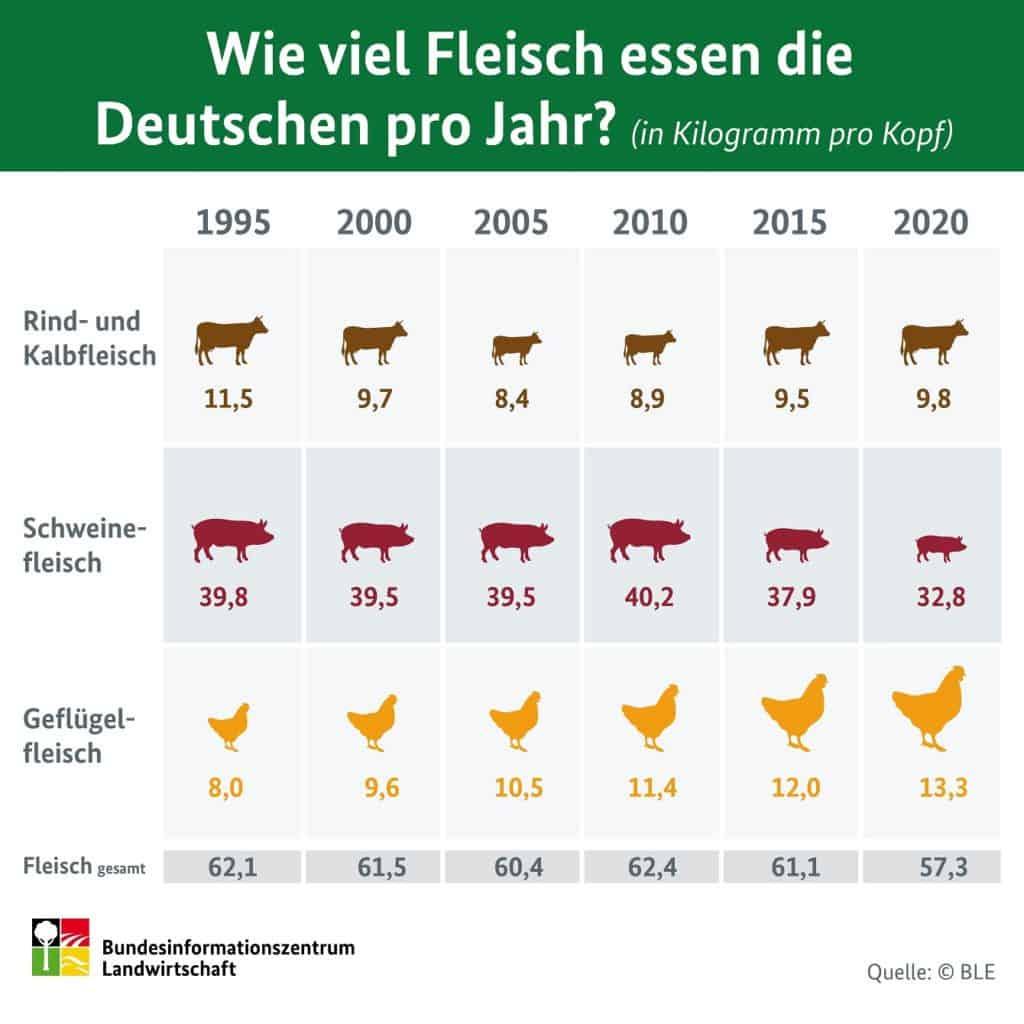 Infografik_Fleischverzehr