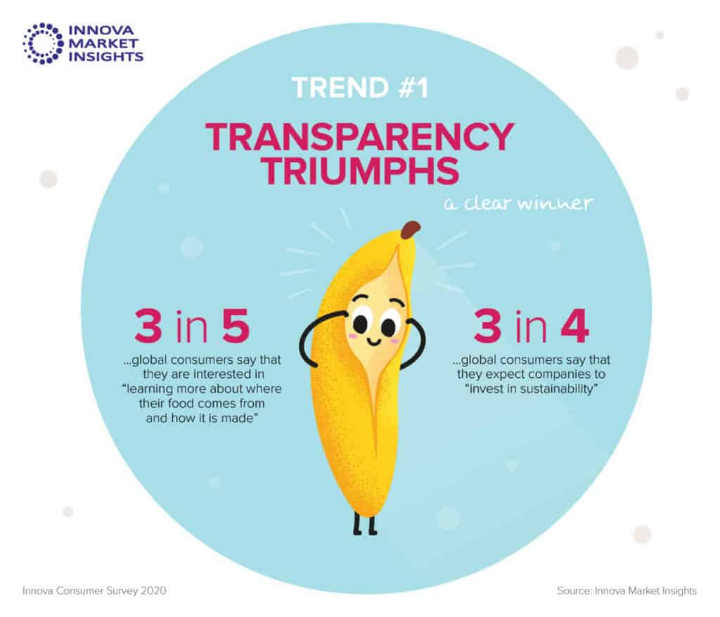 Innova Market Insights. Top Food Trends. Infographic (1)