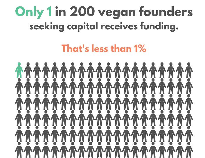 Only 1 in 200 Vegan Launch