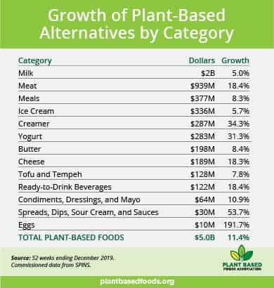 PBFA growth by category