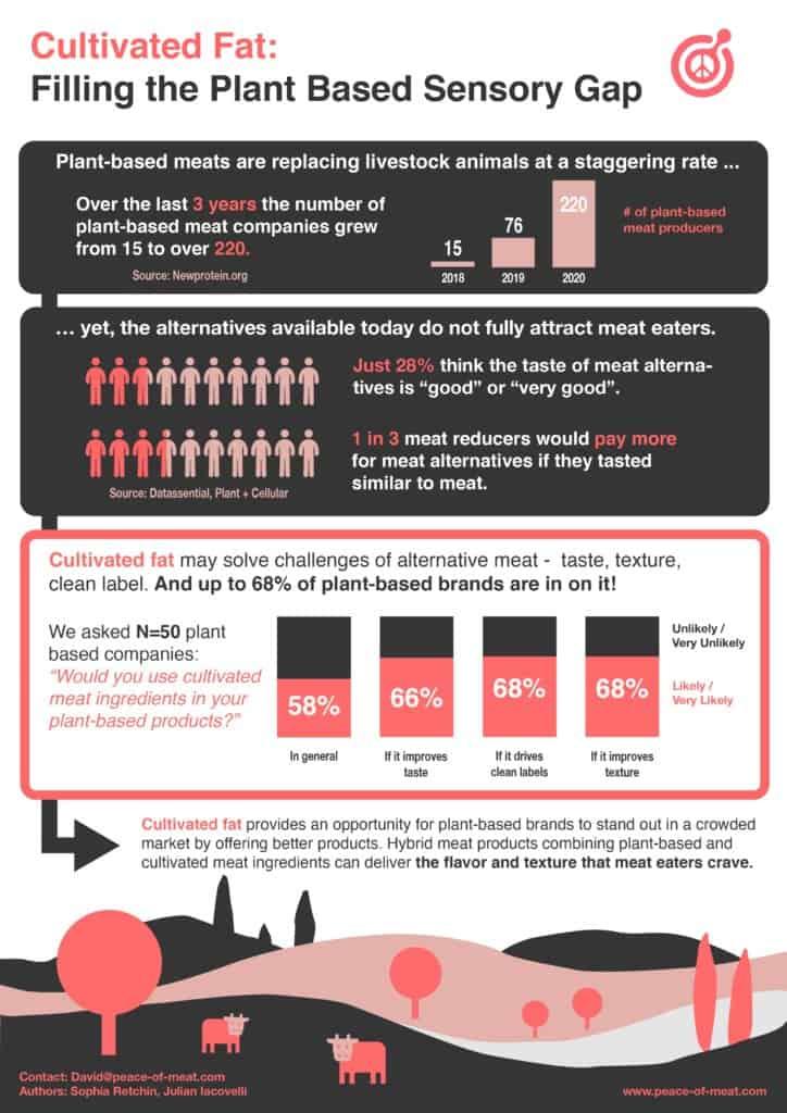 Peace of Meat Cultured Fat Survey