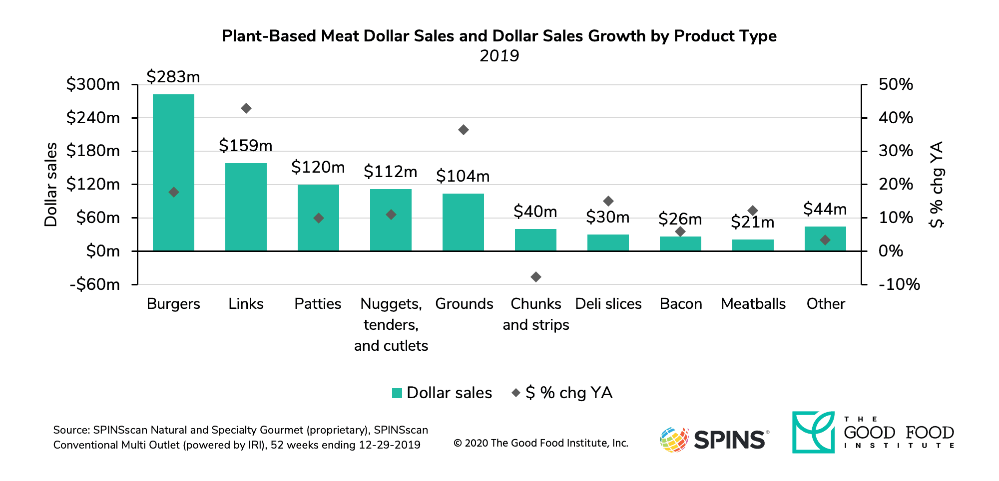 Plant-Based Meat Market Growth by Product Type GFI