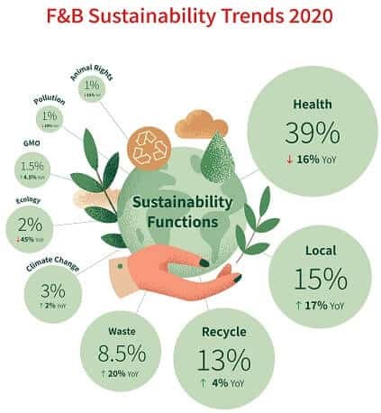 Sustainability Trends Infographic