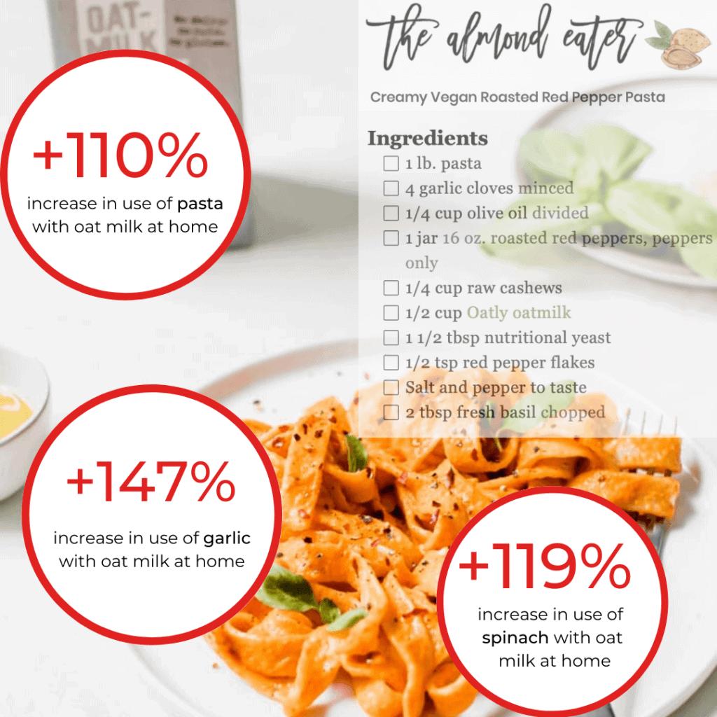 Tastewise oat trends