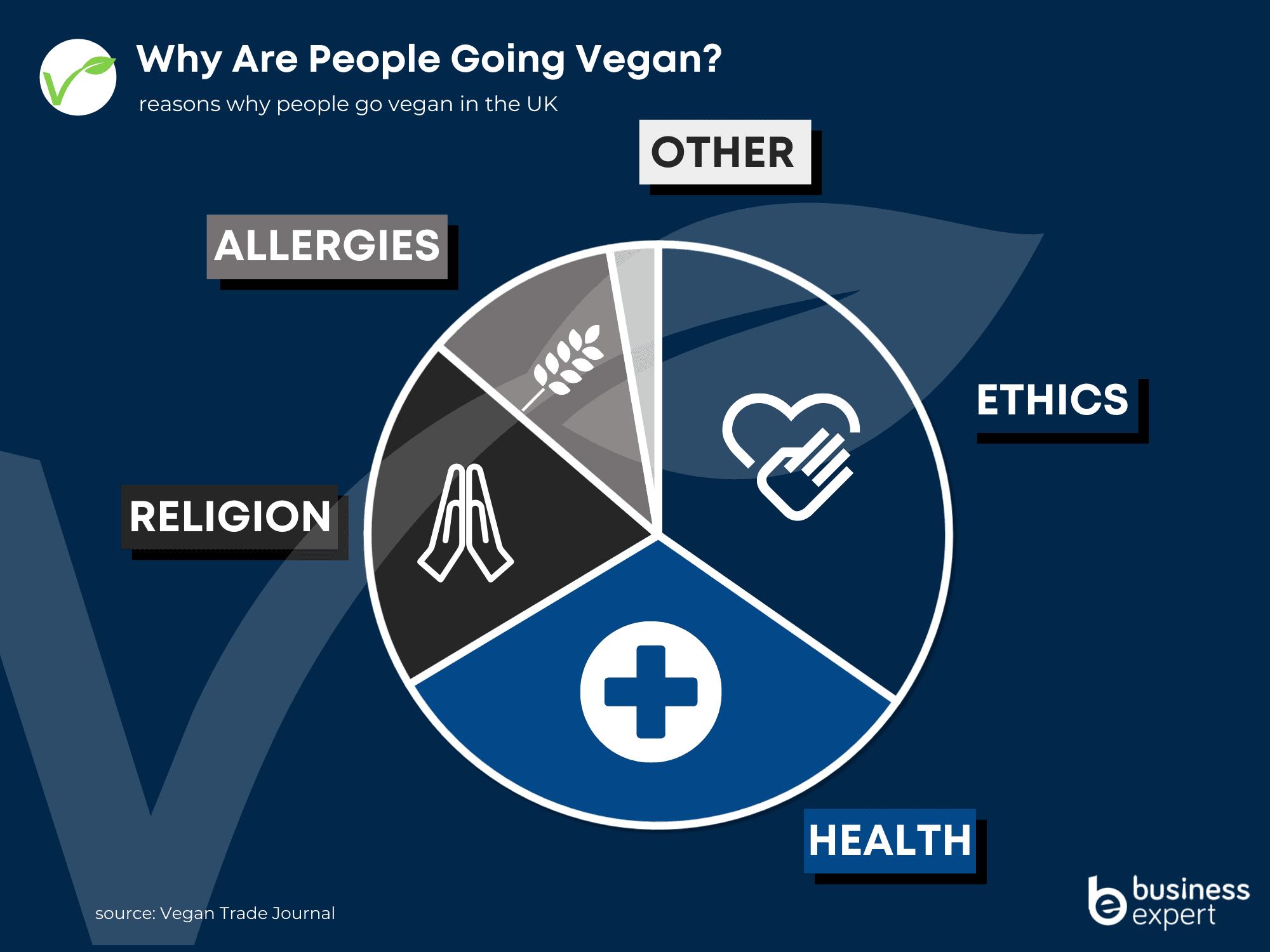 vegan business expert