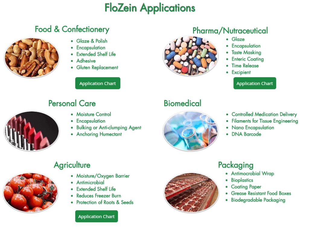 Flozein applications