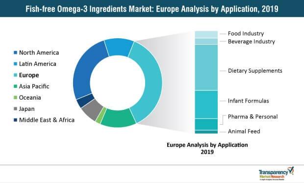 fish-free-omega-3-ingredients-market-europe