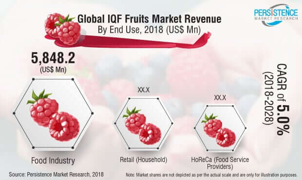 iqf-fruits-market