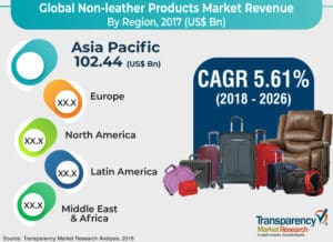 non-leather-products-market