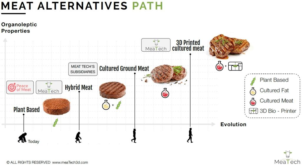 MeatTech